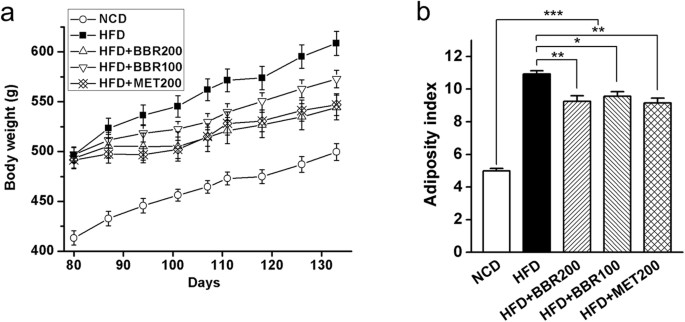 high fat diet obesity depend on tlr5
