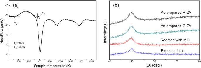 A highly efficient degradation mechanism of methyl orange using Fe ...