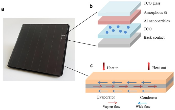 Efficiently Cooled Plasmonic Amorphous Silicon Solar Cells