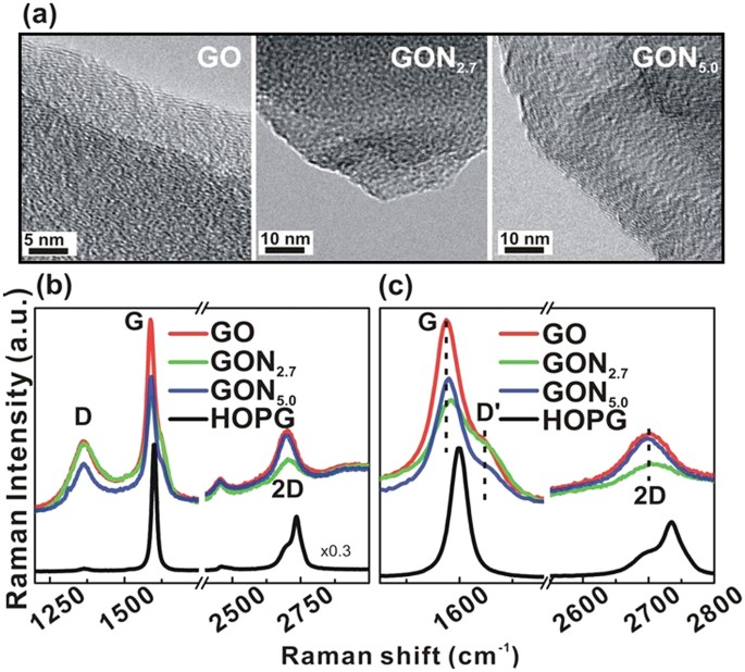 Chemical Modification Of Graphene Oxide By Nitrogenation An X Ray Absorption And Emission Spectroscopy Study Scientific Reports