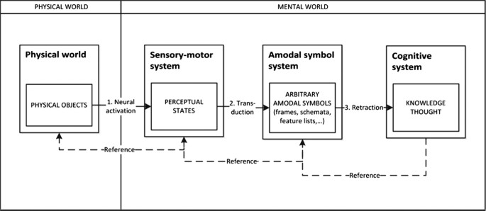 Cinema And The Embodied Mind Metaphor And Simulation In Understanding Meaning In Films Humanities And Social Sciences Communications