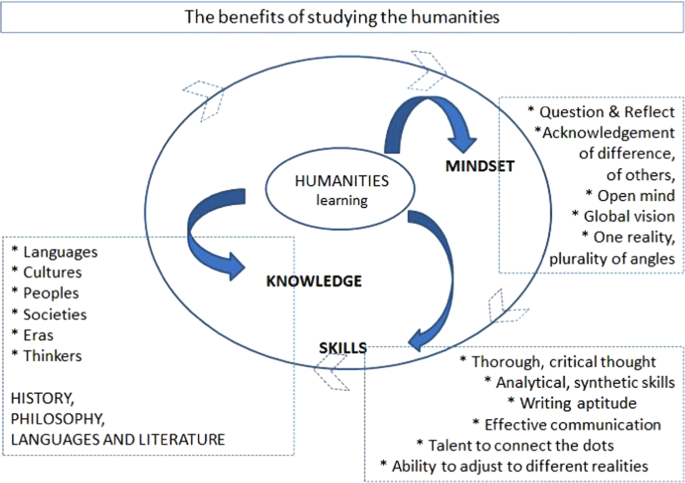 International Journal Of Research In Humanities Arts And Social Sciences