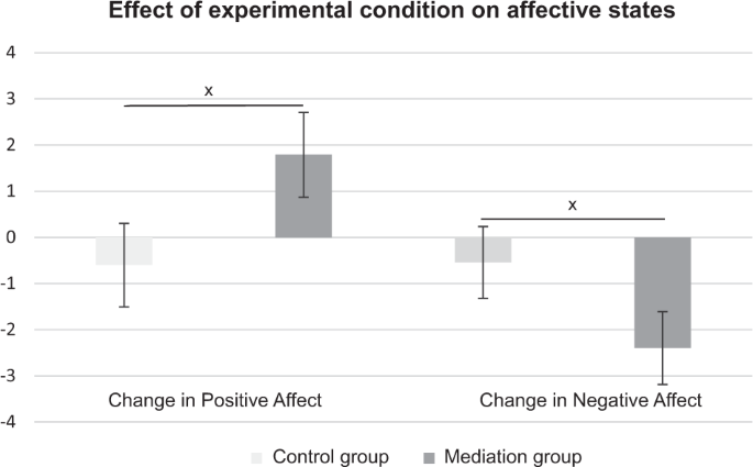 Improved Conflict Resolution In Romantic Couples In Mediation Compared To Negotiation Humanities And Social Sciences Communications