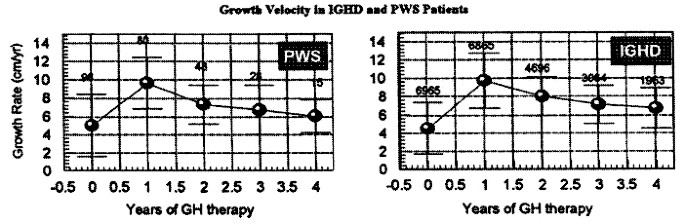Growth Velocity After Growth Hormone (GH) Therapy in
