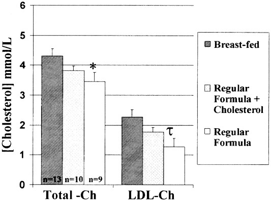 Influence Of Formula Versus Breast Milk On Cholesterol Synthesis