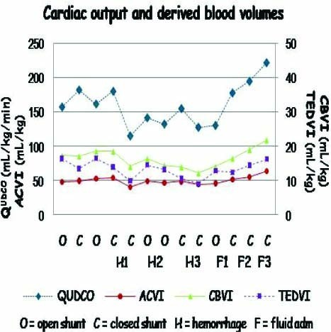 220 Assessing Cardiac Output and Derived Blood Volumes in a Neonatal Lamb  Model with a Left-To-Right Shunt | Pediatric Research
