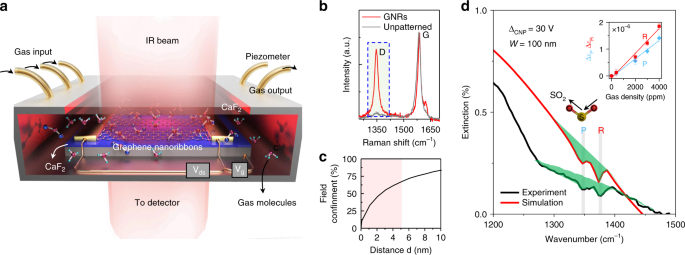 nature graphene gas identification communications plasmons device plasmon