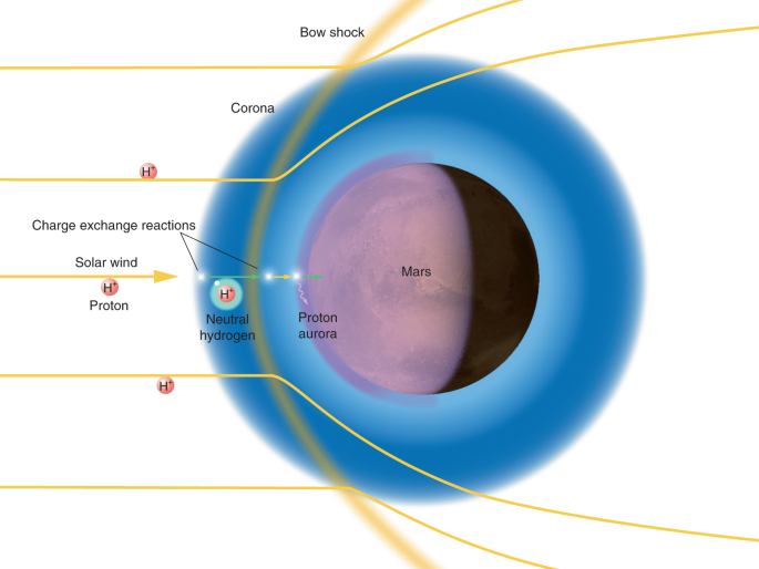 Discovery Of A Proton Aurora At Mars Nature Astronomy