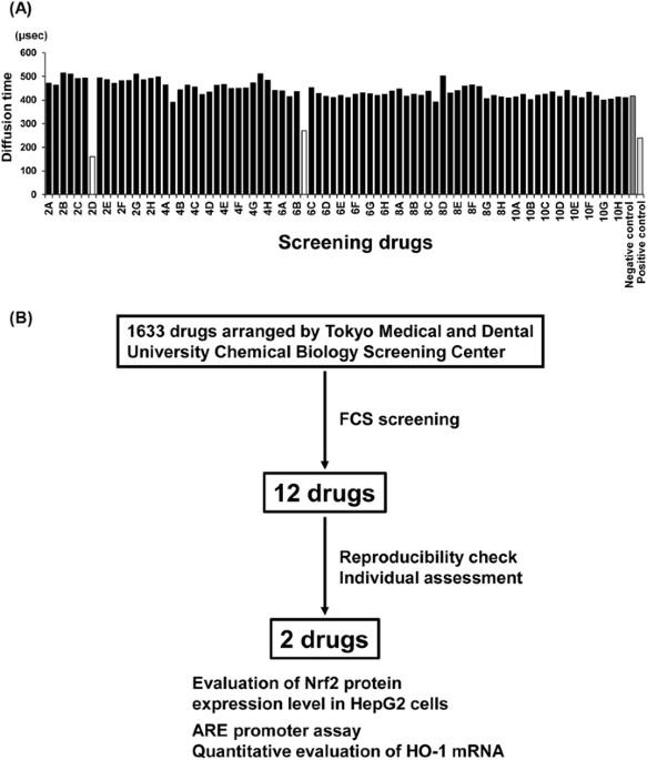 Drug-Repositioning Screening For Keap1-Nrf2 Binding