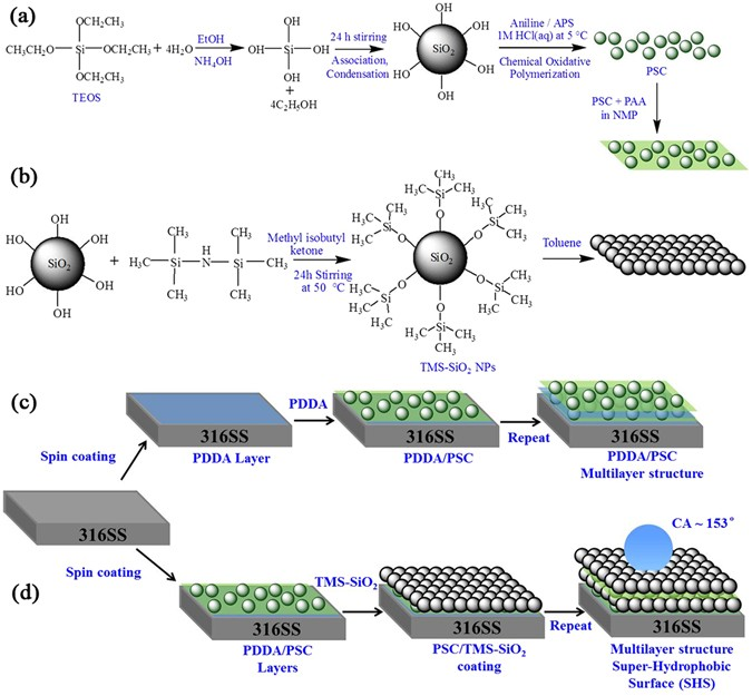 Super Hydrophobic Multilayer Coatings With Layer Number