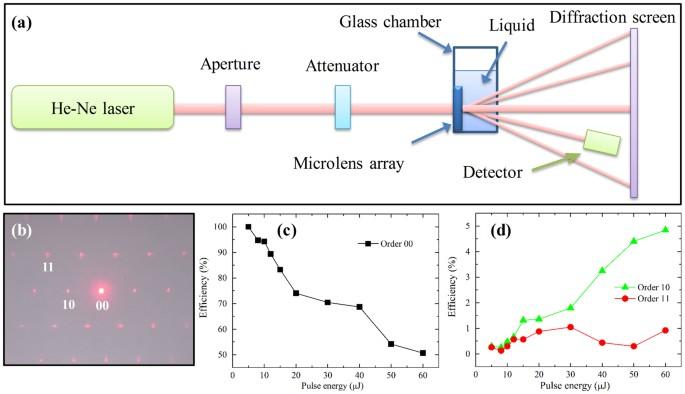 Quasi Periodic Concave Microlens Array For Liquid
