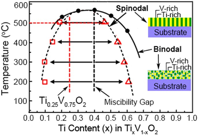 Multinanolayered VO 2 Sapphire Thin Film via Spinodal