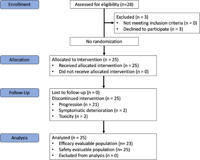 A Phase Ii Study Of Enmd