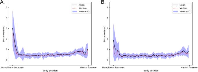 Deep Learning Method for Mandibular Canal Segmentation in Dental Cone Beam Computed Tomography Volumes