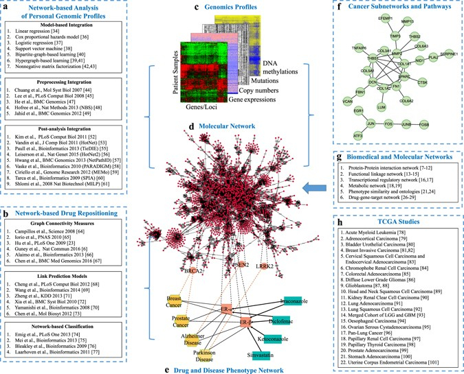 Network-based machine learning and graph theory algorithms ...