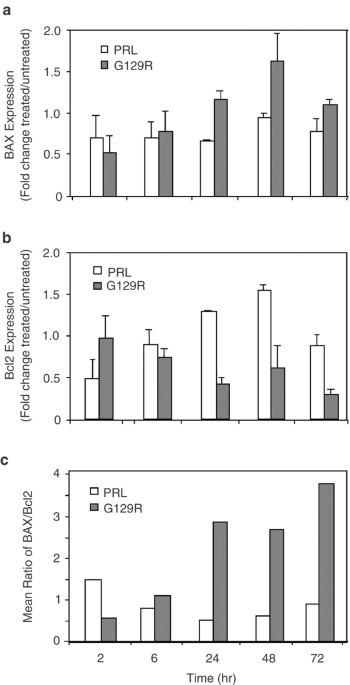 Human prolactin and its antagonist, hPRL G129R, regulate bax and bcl 2 gene expression in human ...