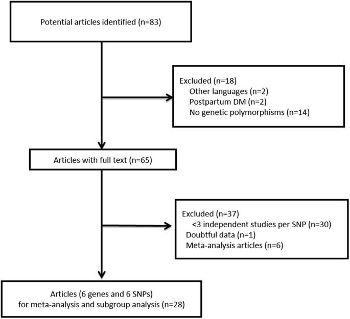 Pathophysiology Of Gestational Diabetes Mellitus Diagram ...