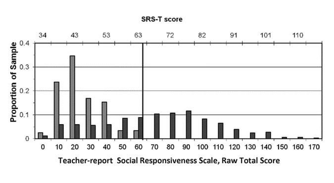 The Quantitative Nature Of Autistic Social Impairment