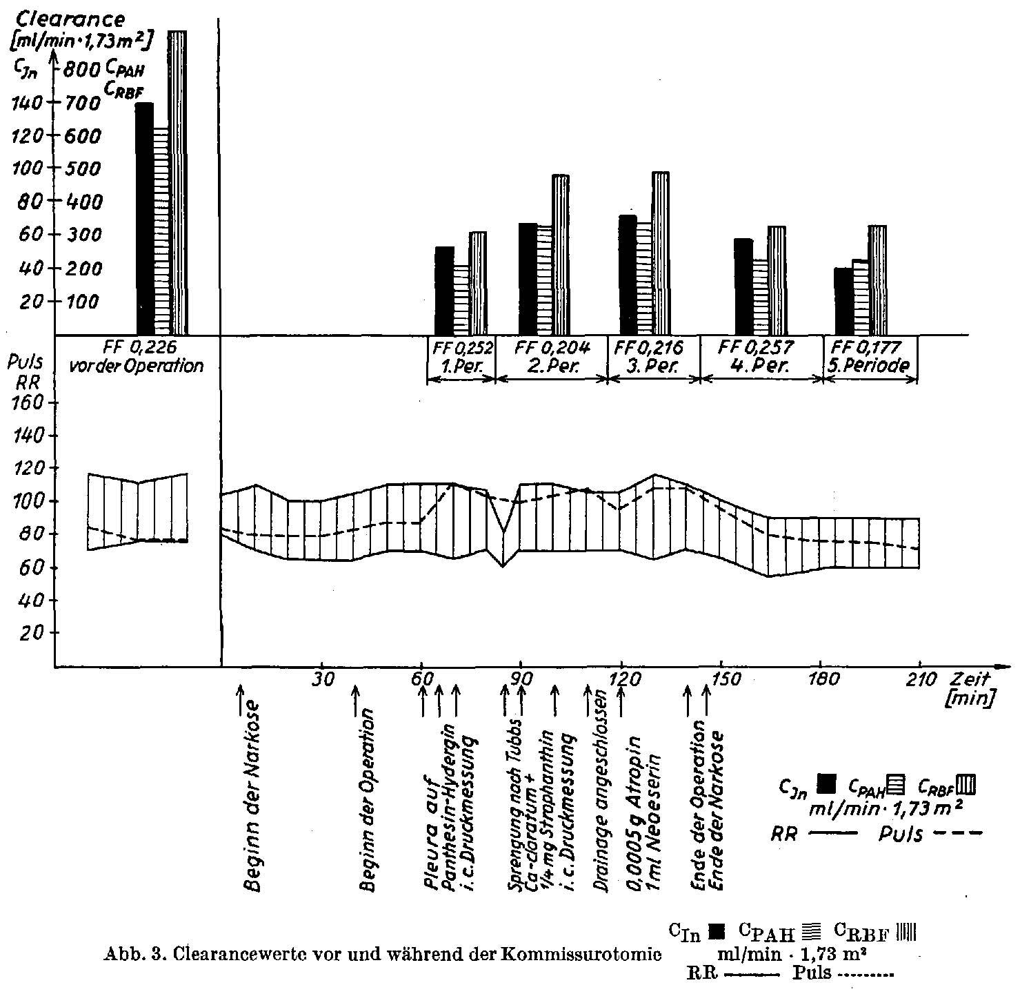 Zur Hämodynamik der Niere bei Herzoperationen | SpringerLink