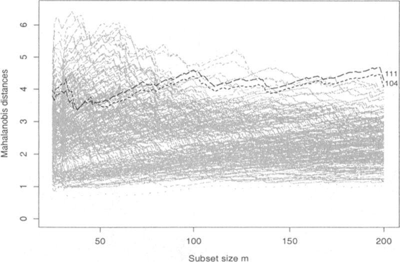 The forward search and data visualisation | SpringerLink