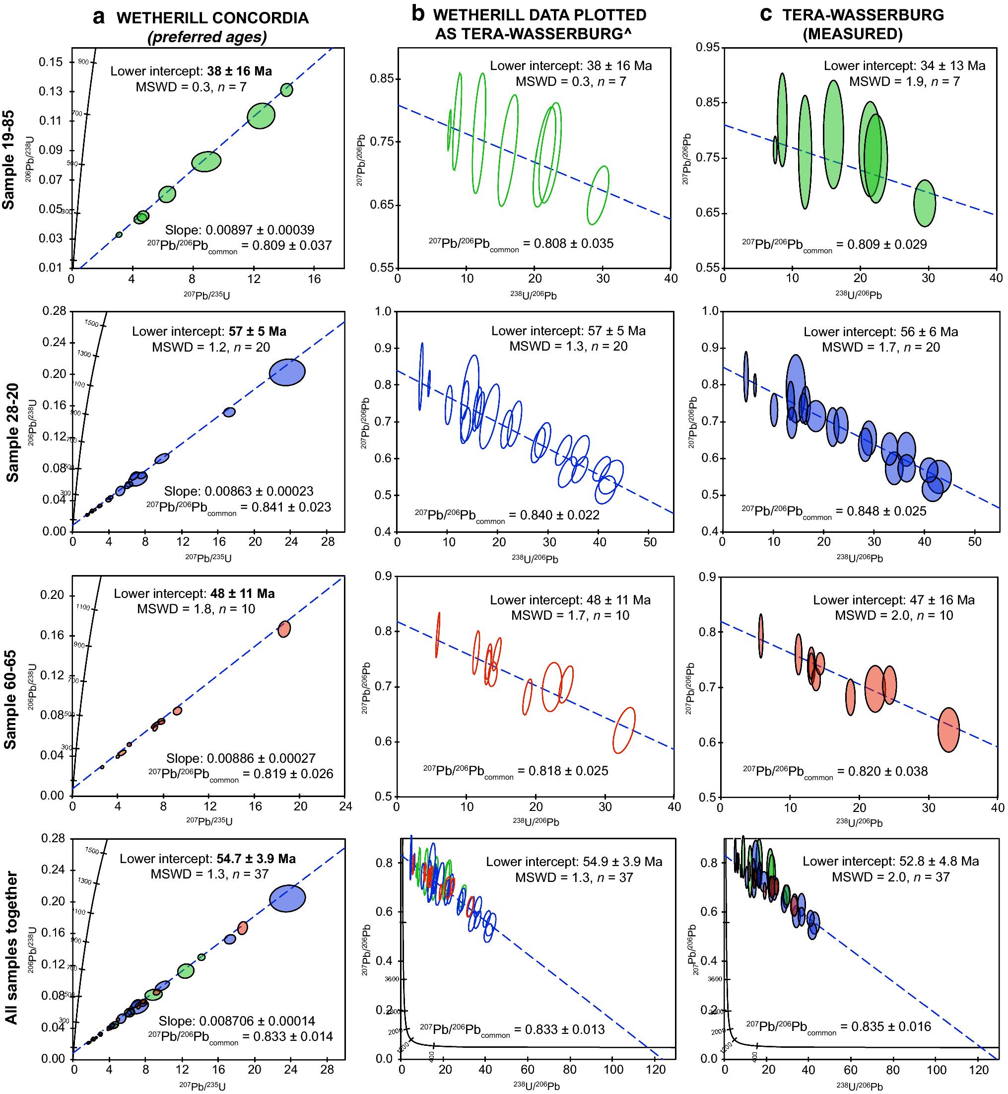 in situ rutil u-PB dating av laser ablation-MC-ICP MS metoder för att datera jordens ålder