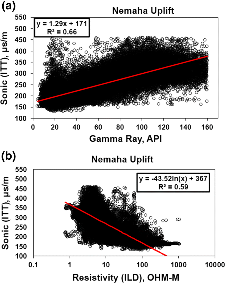 Generation of Pseudo-synthetic Seismograms from Gamma-Ray Well Logs