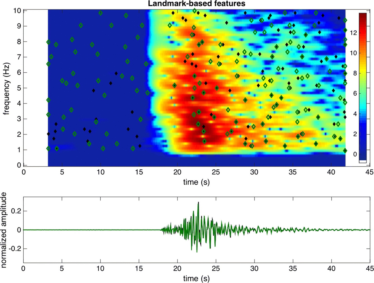 Earthquake Fingerprints: Extracting Waveform Features for