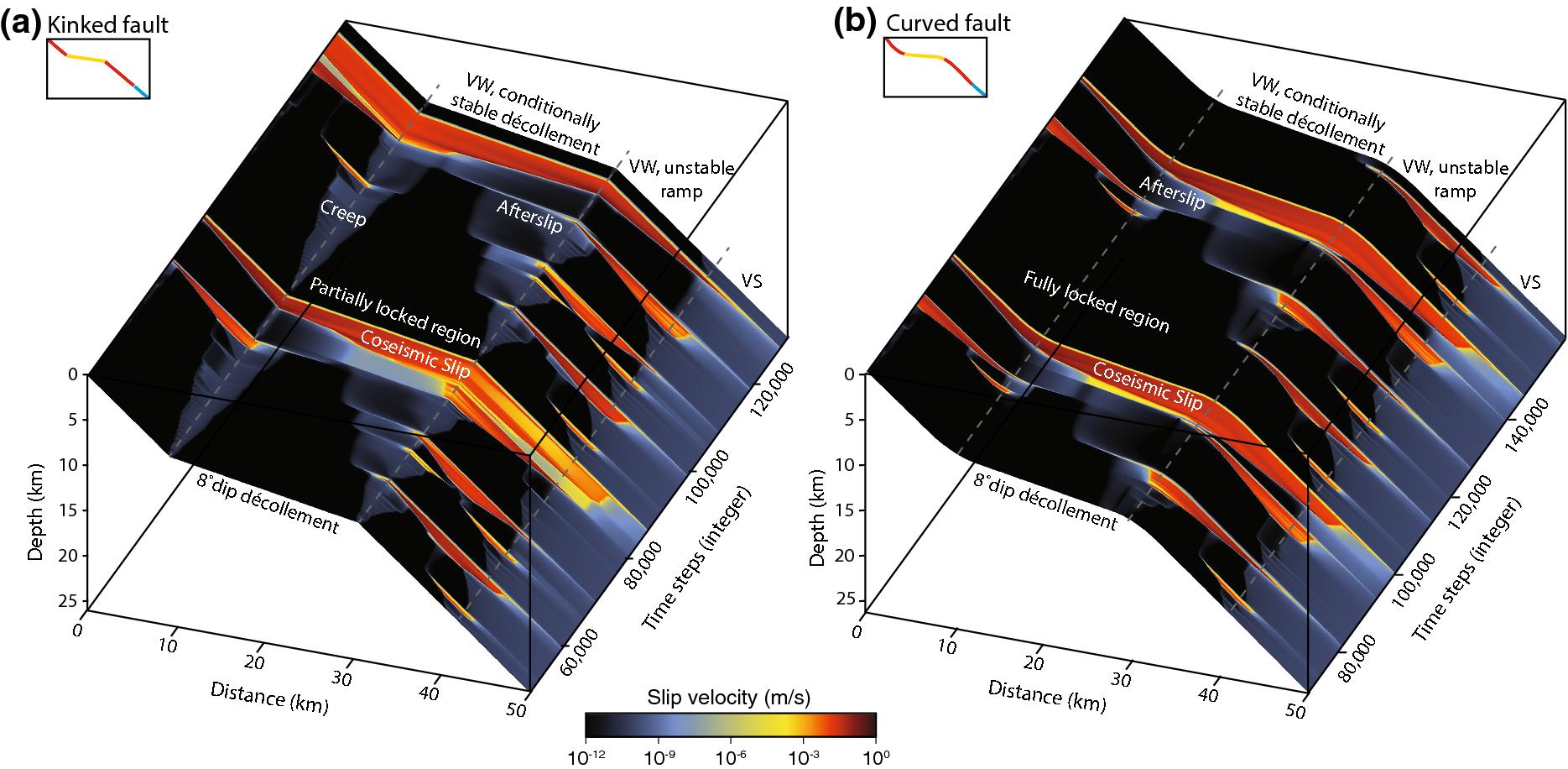 Physics-Based Scenario of Earthquake Cycles on the Ventura