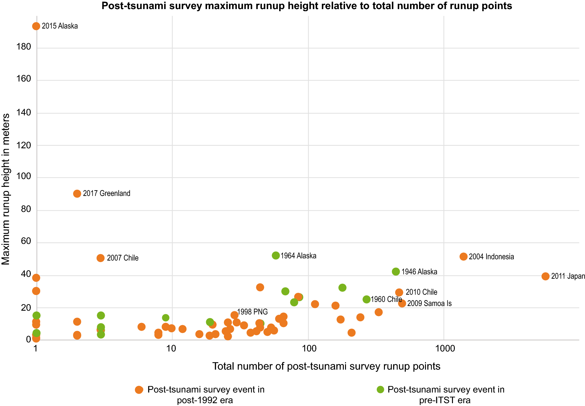 The Impact of Post-tsunami Surveys on the NCEI/WDS Global Historical