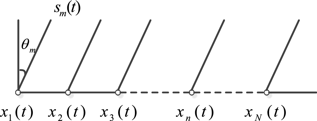 A Mixing Matrix Estimation Algorithm for the Time-Delayed Mixing