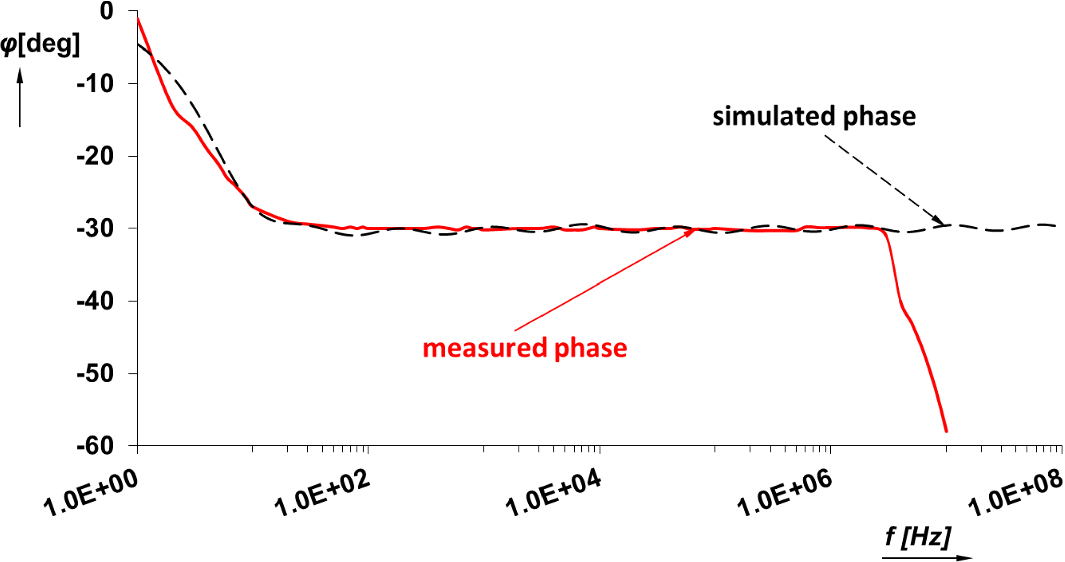 Practical Design of RC Approximants of Constant Phase