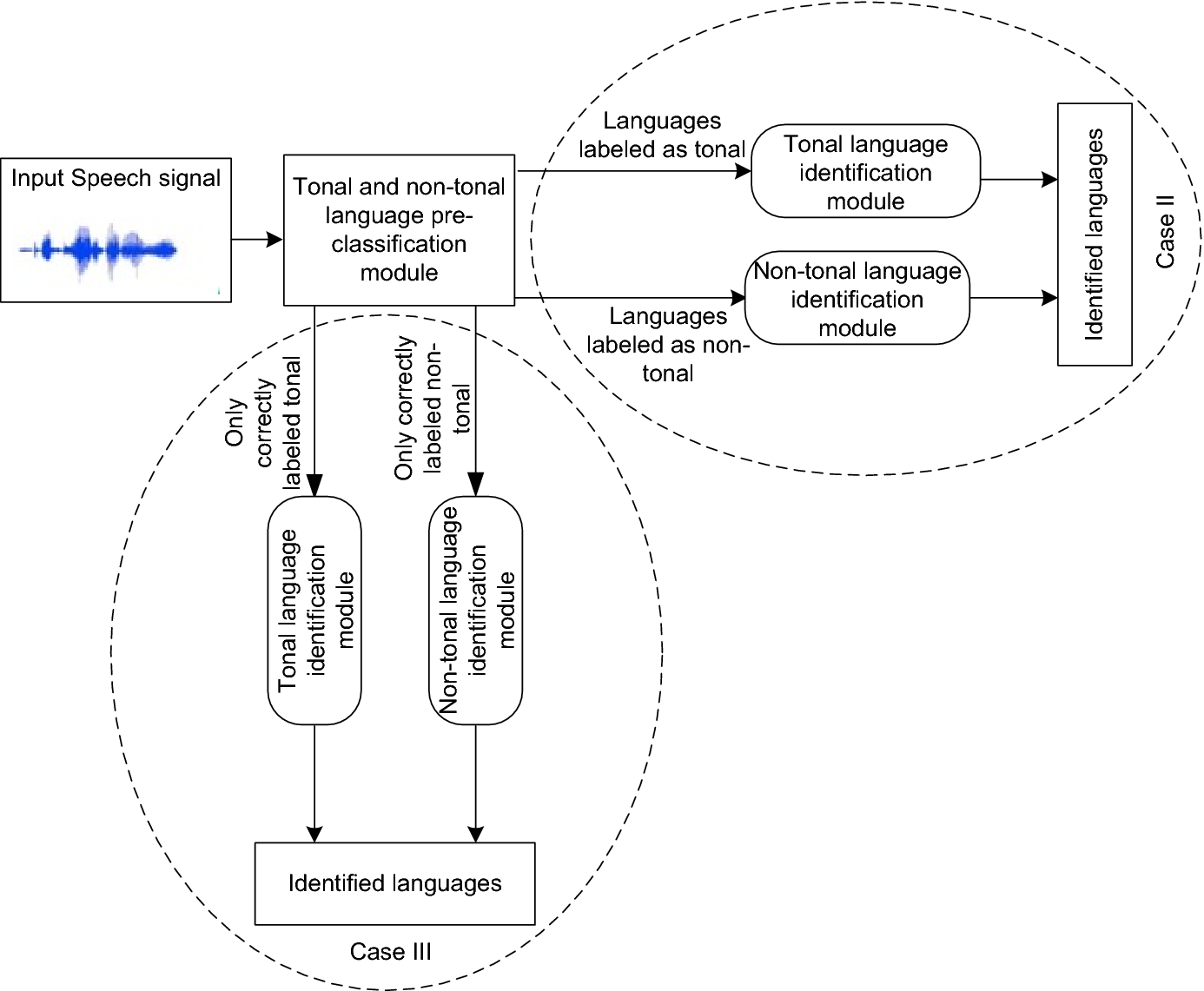 A Pre-classification-Based Language Identification for Northeast