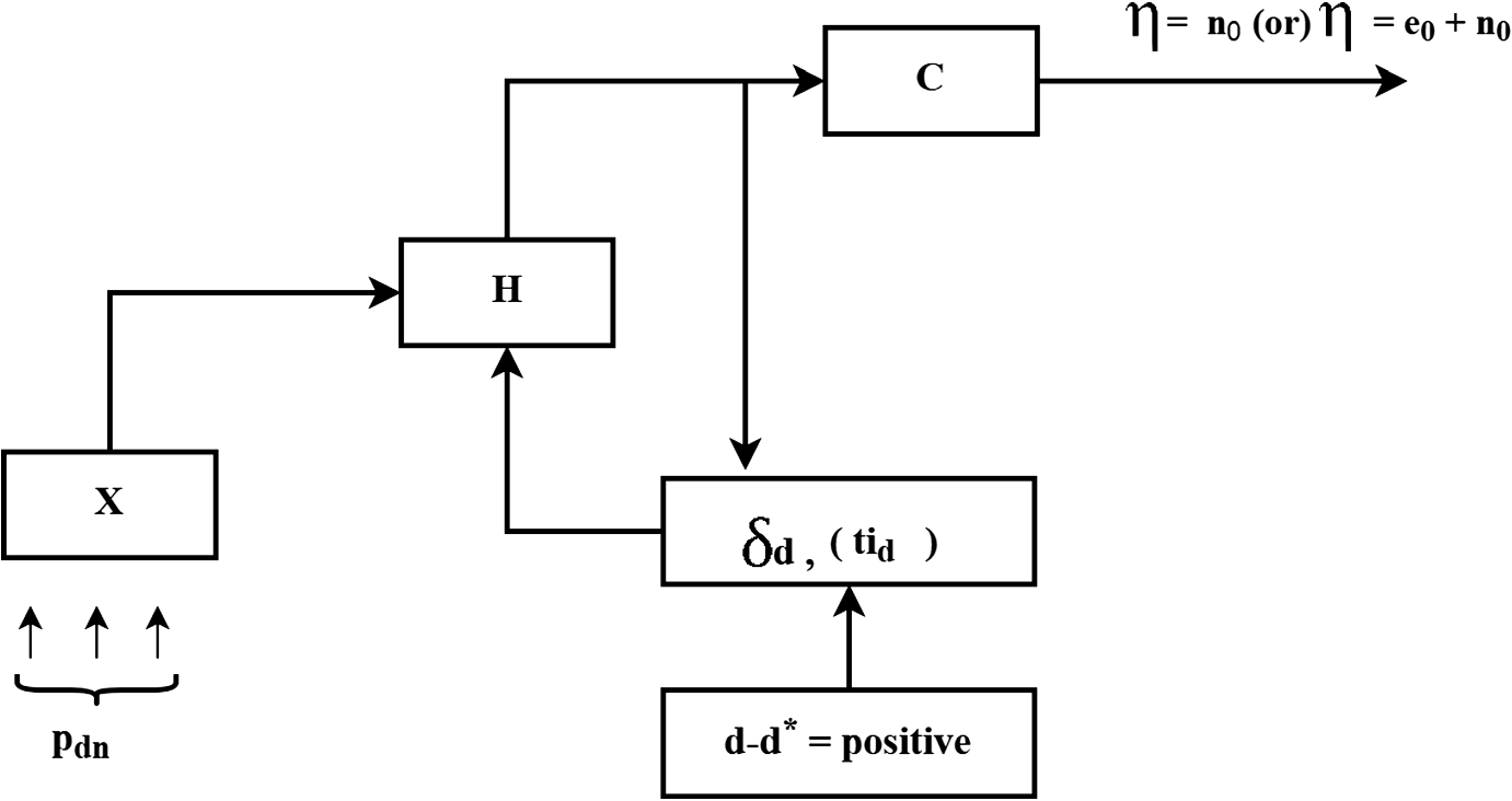 A Recurrent Learning Method Based on Received Signal Strength
