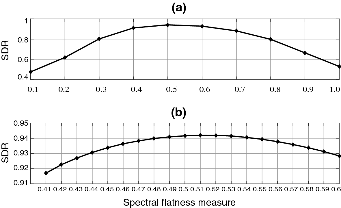 Incorporation of Manner of Articulation Constraint in LSTM for