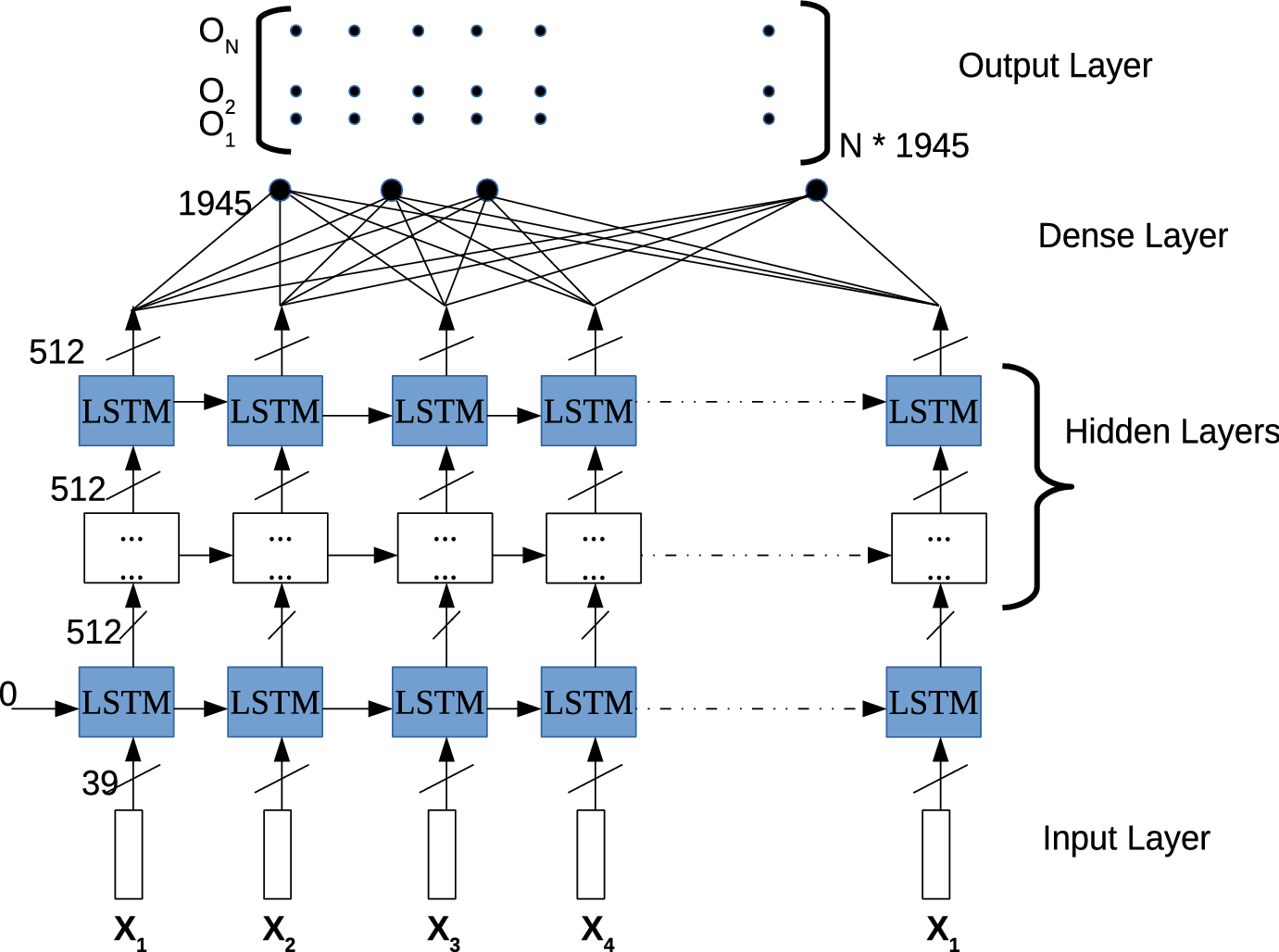 Incorporation of Manner of Articulation Constraint in LSTM