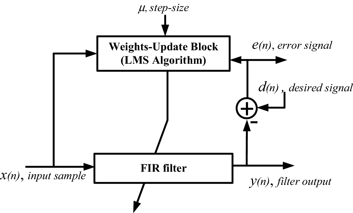 Low-Power Hardware Implementation of Least-Mean-Square