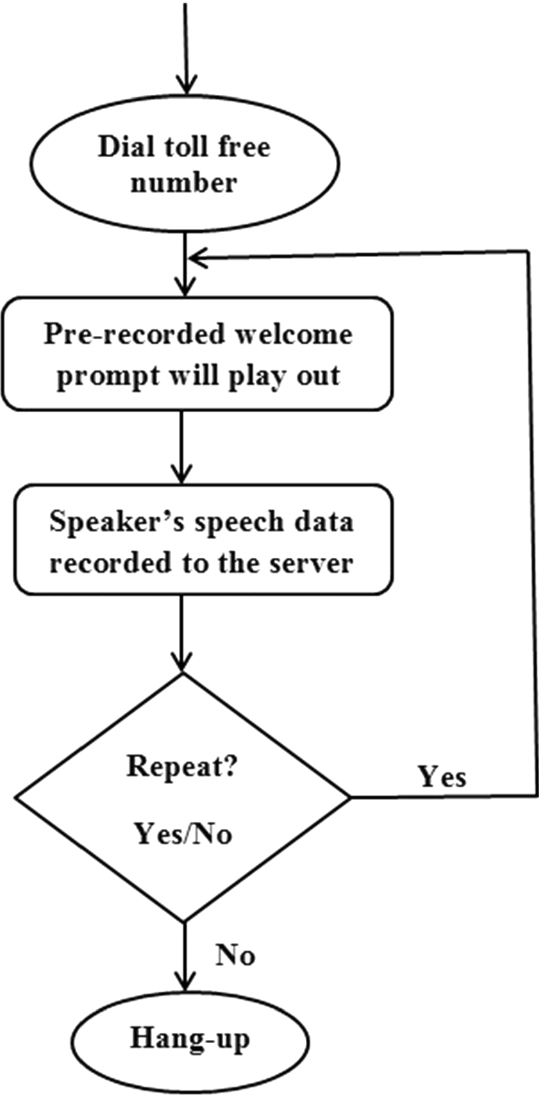 Continuous Kannada Speech Recognition System Under Degraded