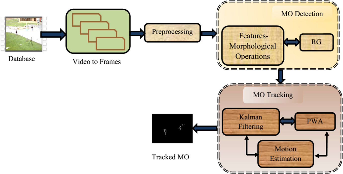 Multi-object Detection and Tracking (MODT) Machine Learning
