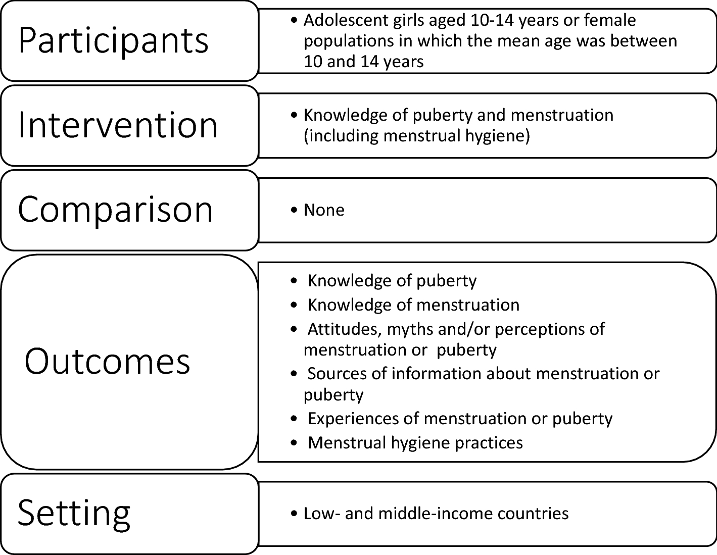 Puberty and menstruation knowledge among young adolescents