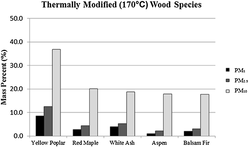 Particle size analysis of airborne wood dust produced from