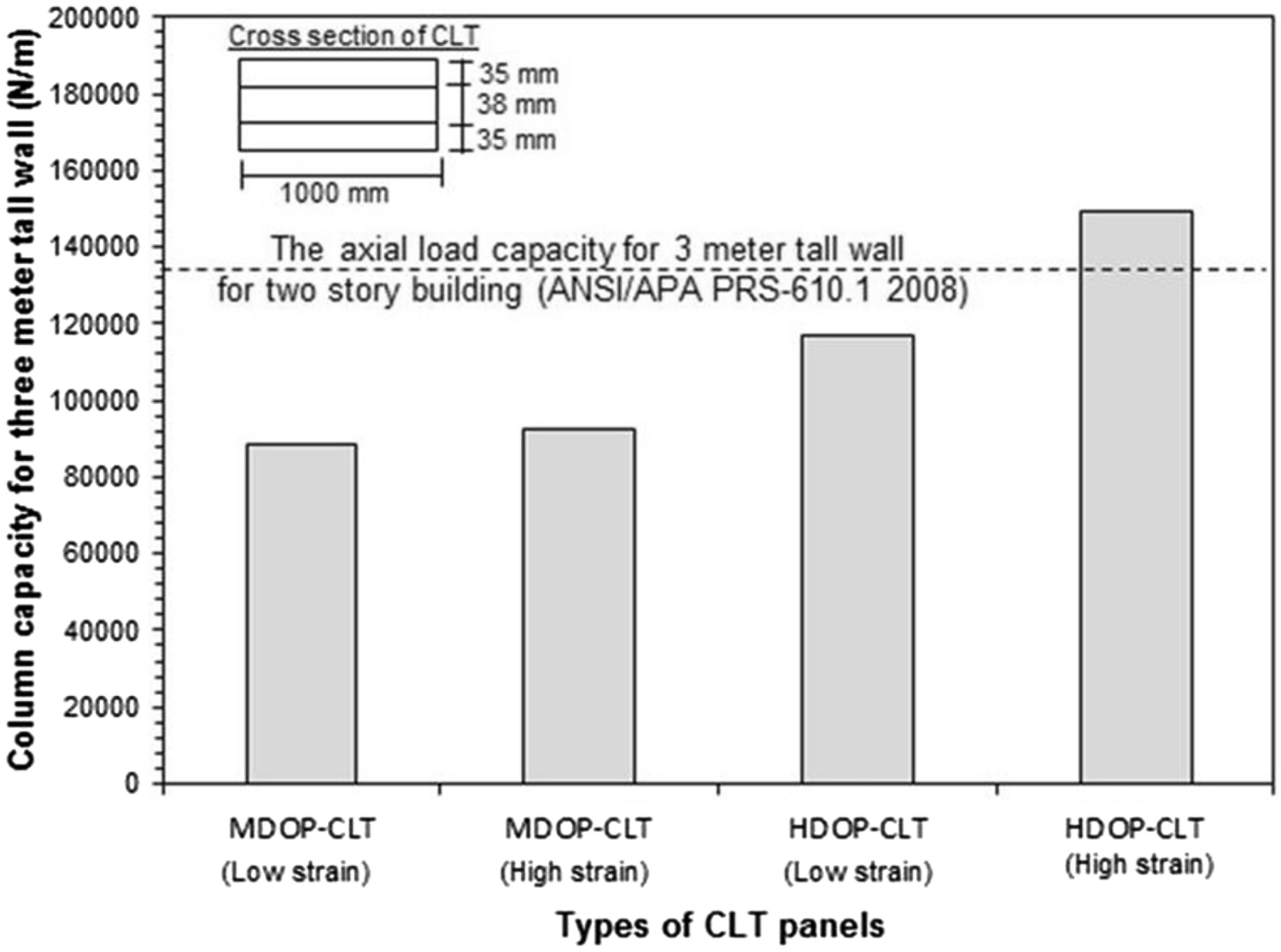 Performance of cross laminated timber made of oil palm trunk waste