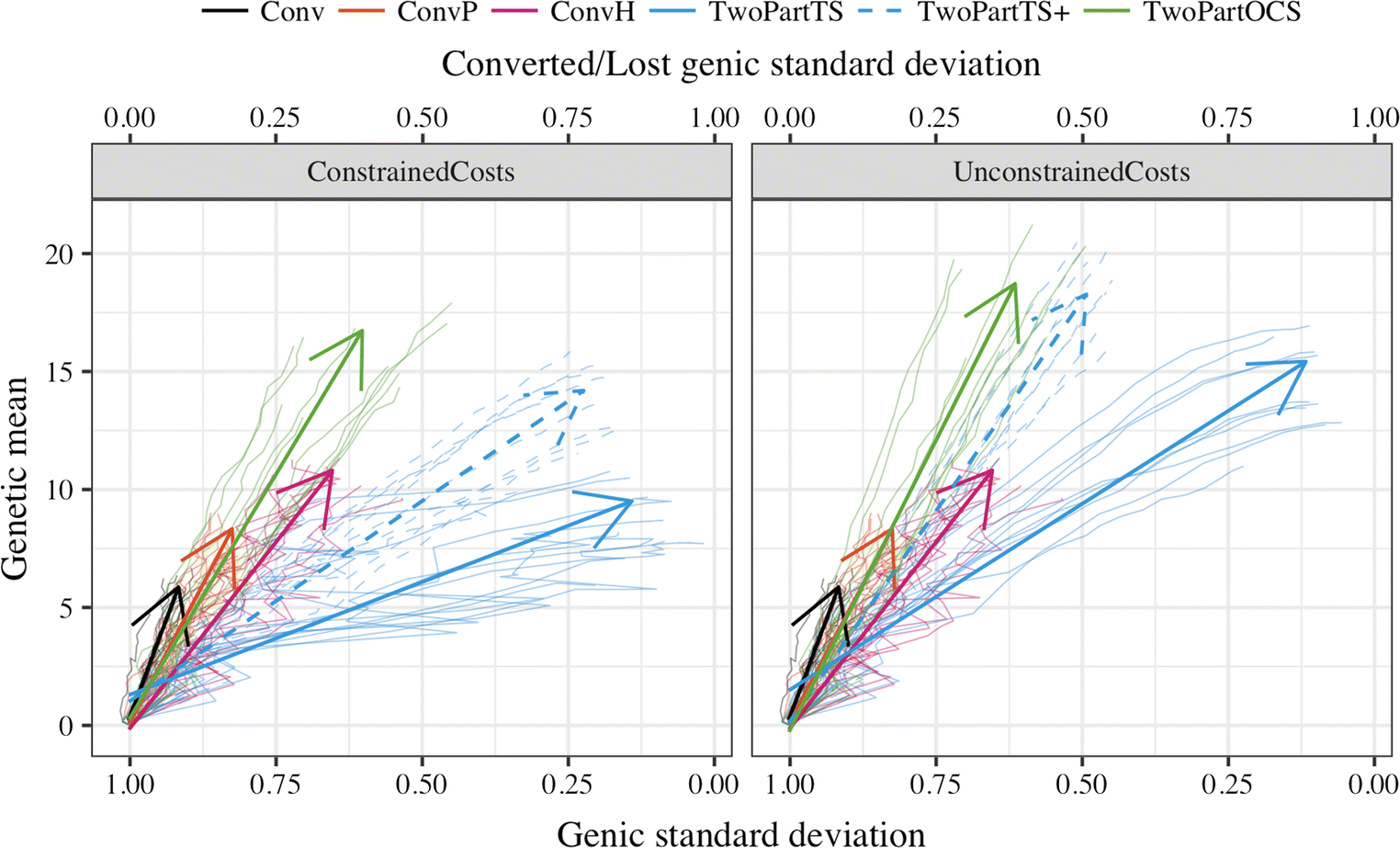 Optimal cross selection for long-term genetic gain in two