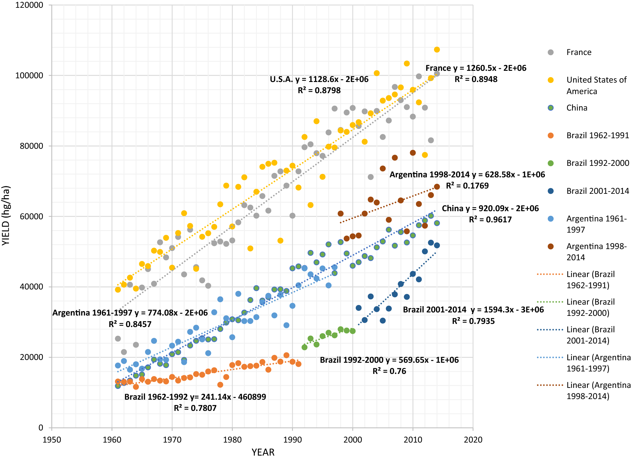 Technological advances in maize breeding: past, present and