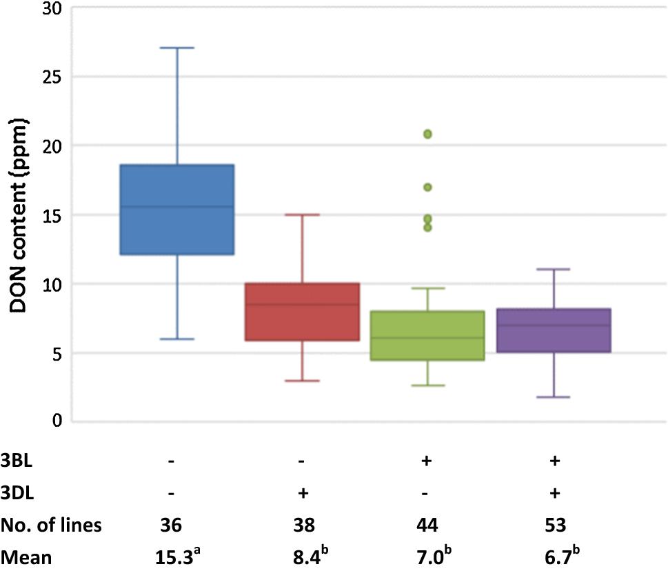 Genetics for low correlation between Fusarium head blight disease