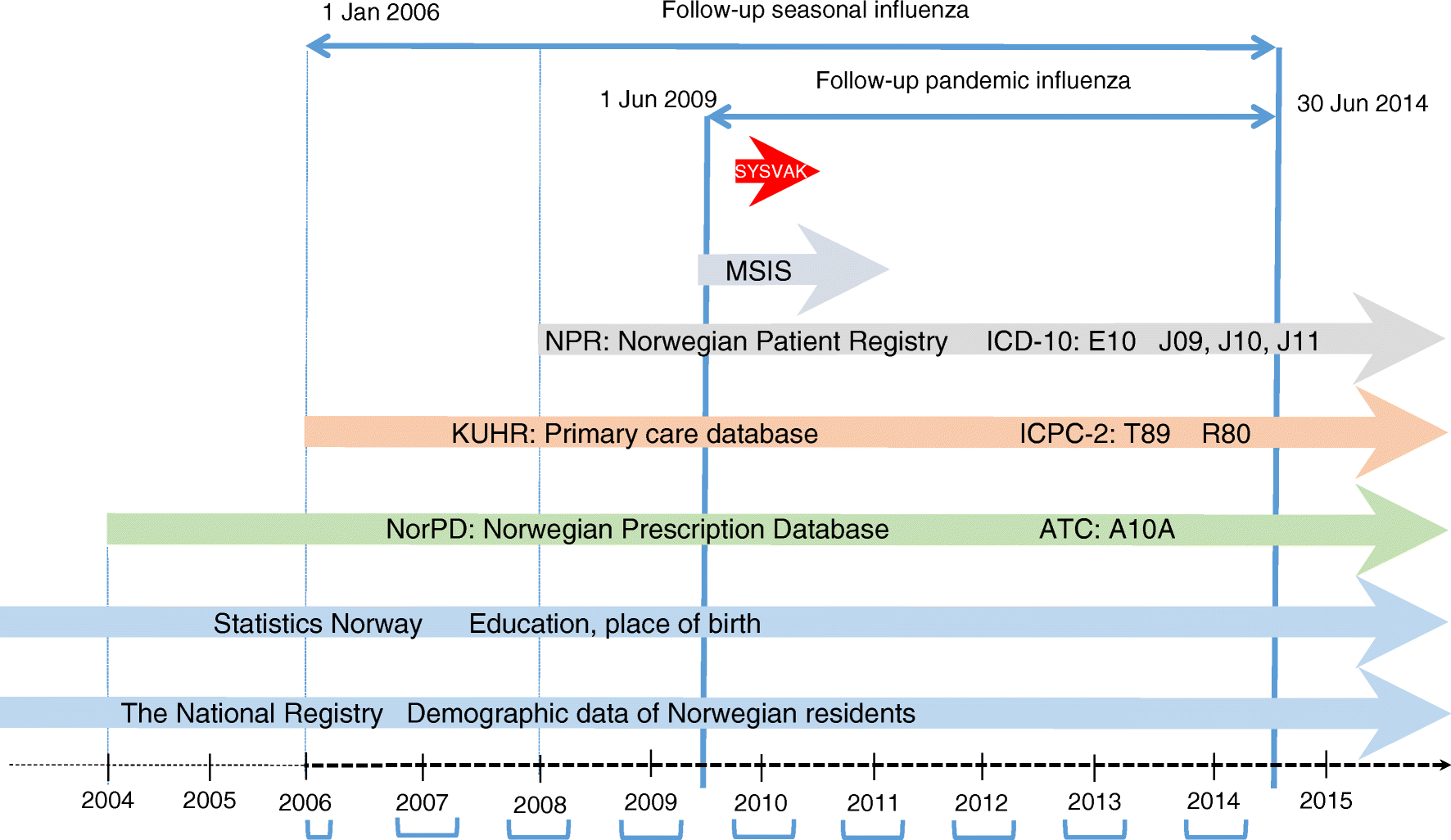 Pandemic influenza and subsequent risk of type 1 diabetes: a