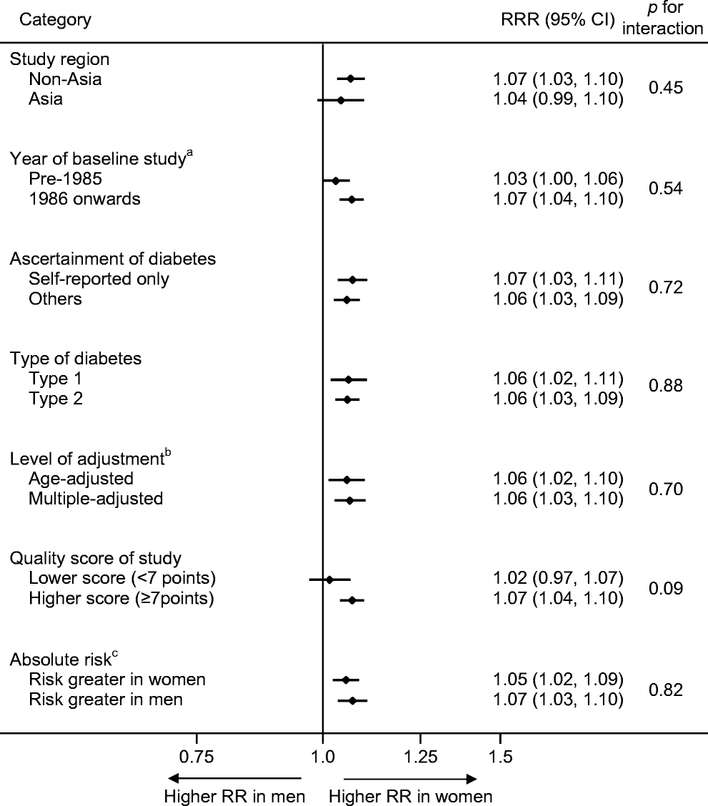 Sex differences in the association between diabetes and