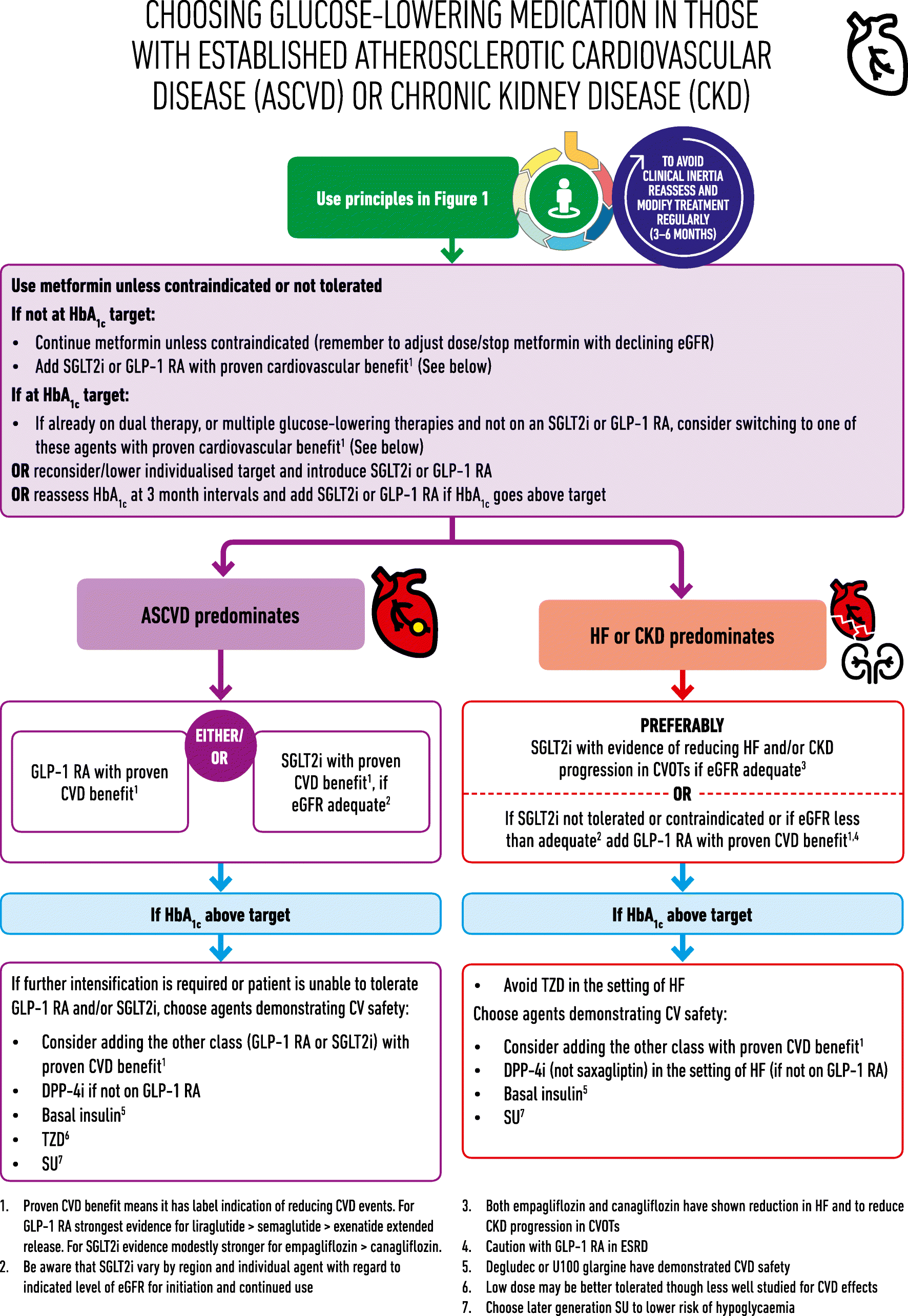 Management of hyperglycaemia in type 2 diabetes, 2018  A