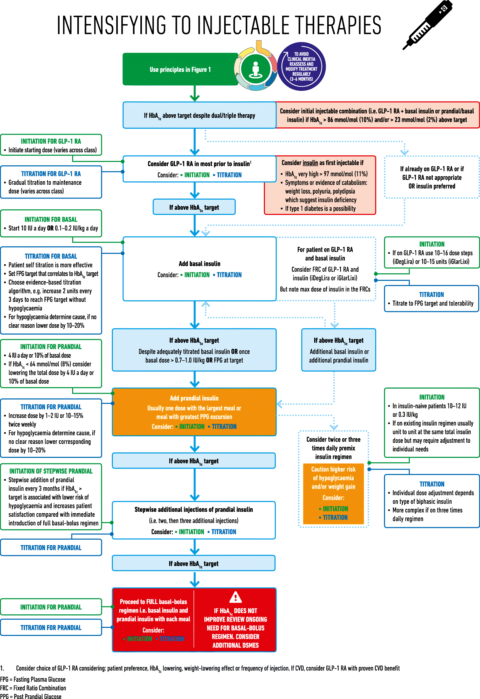 Management of hyperglycaemia in type 2 diabetes, 2018  A consensus