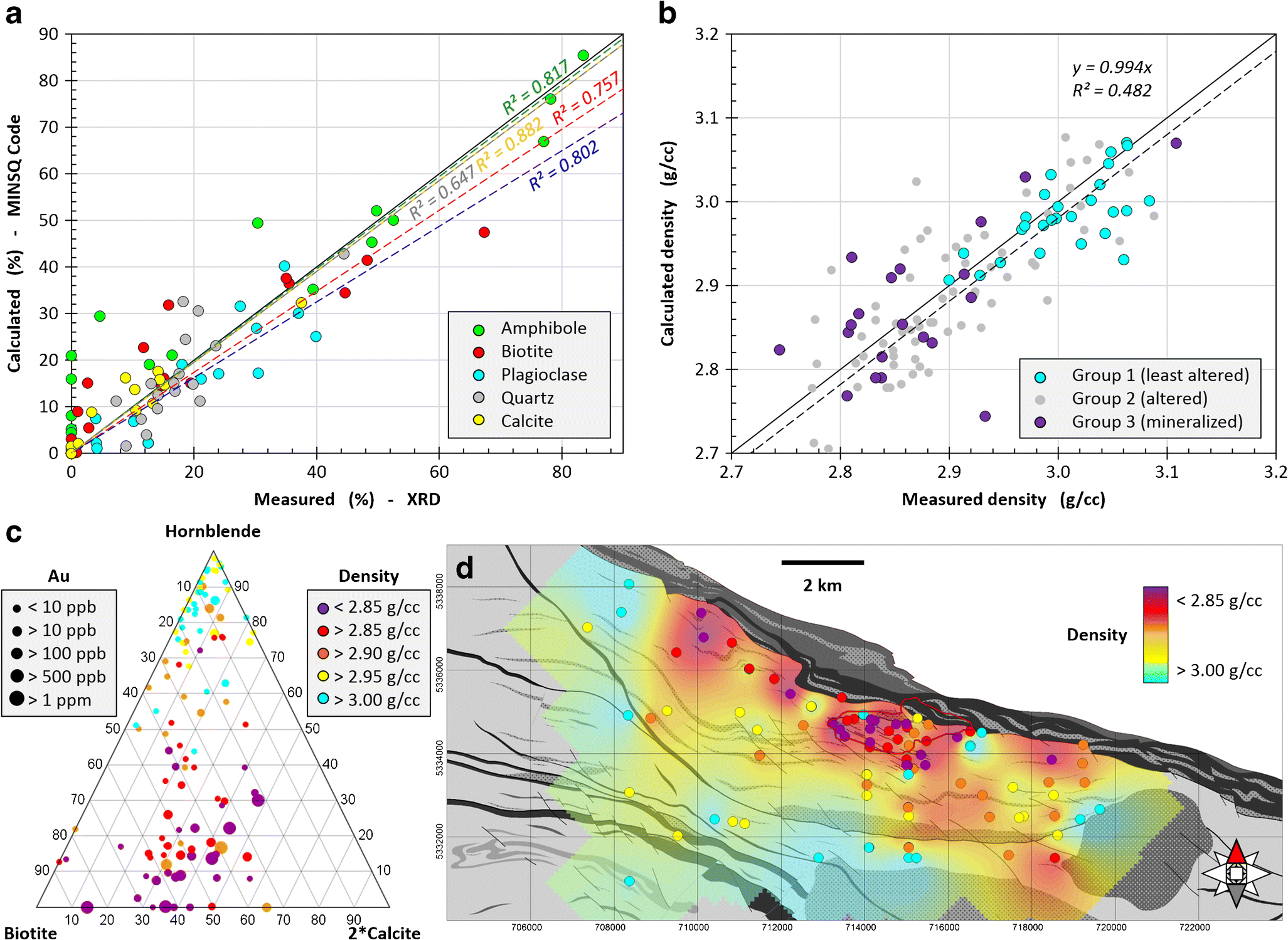 Expanding the size of multi-parameter metasomatic footprints in gold
