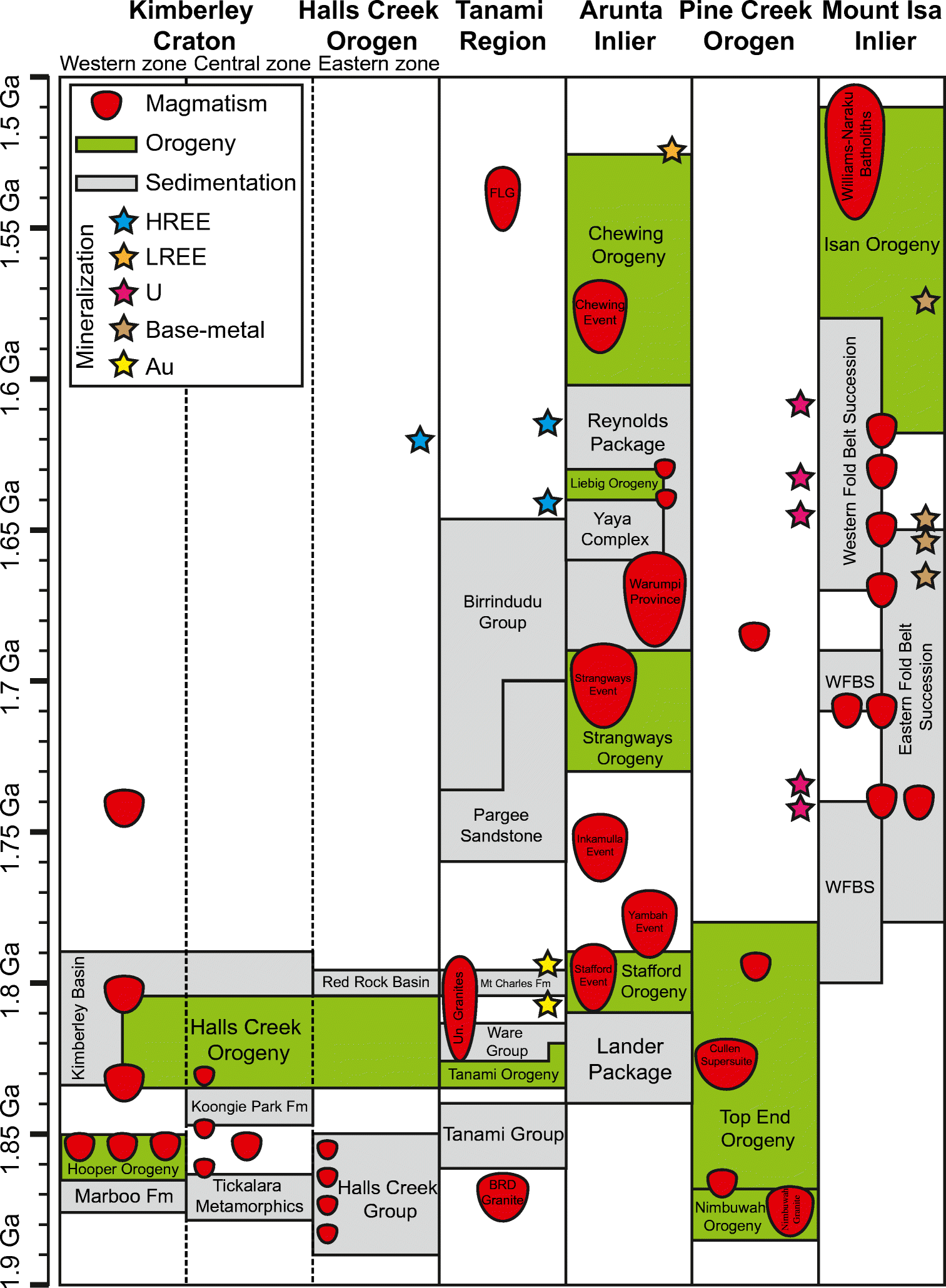 Age, geological setting, and paragenesis of heavy rare earth
